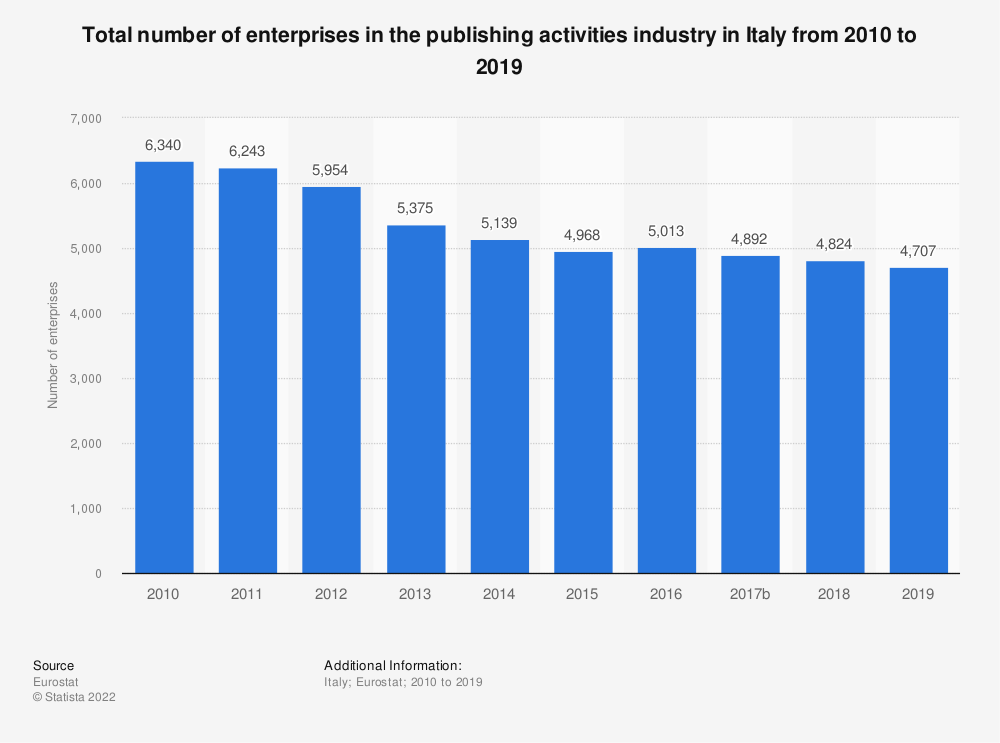 Statistic: Total number of enterprises in the publishing activities industry in Italy from 2008 to 2017 | Statista