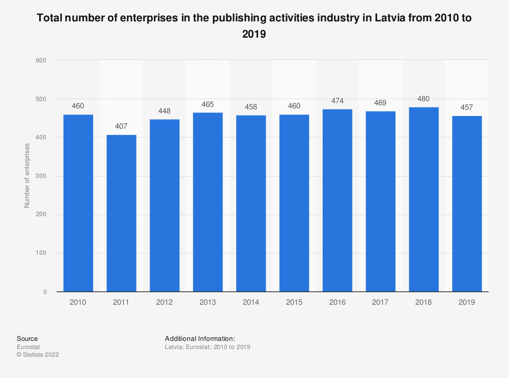 Statistic: Total number of enterprises in the publishing activities industry in Latvia from 2008 to 2015 | Statista