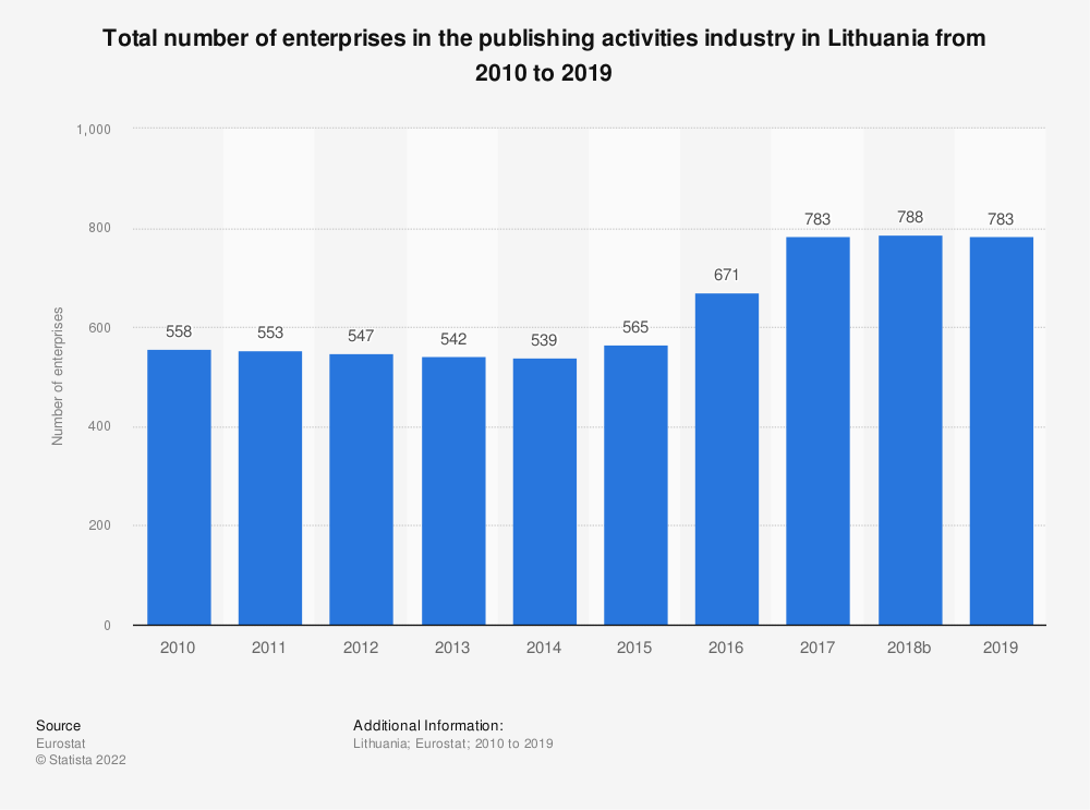 Statistic: Total number of enterprises in the publishing activities industry in Lithuania from 2008 to 2015 | Statista