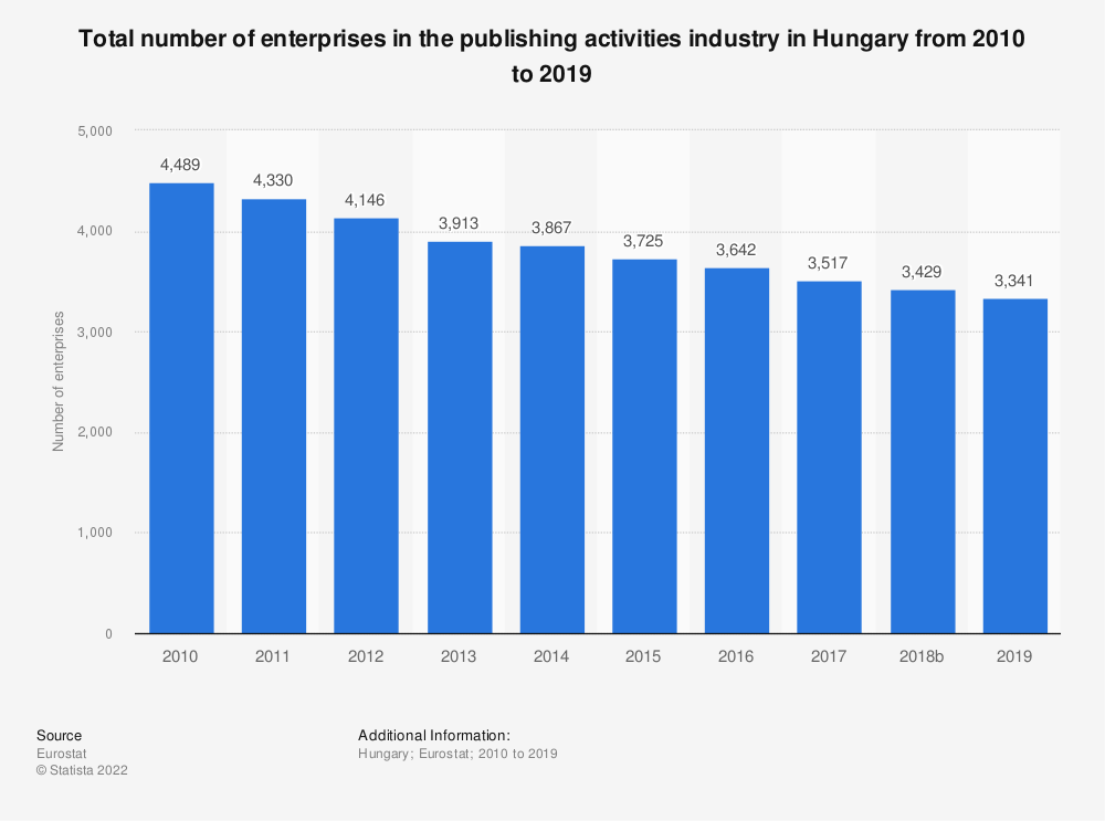 Statistic: Total number of enterprises in the publishing activities industry in Hungary from 2008 to 2015 | Statista