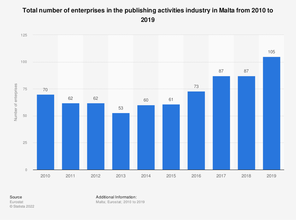 Statistic: Total number of enterprises in the publishing activities industry in Malta from 2008 to 2015   Statista