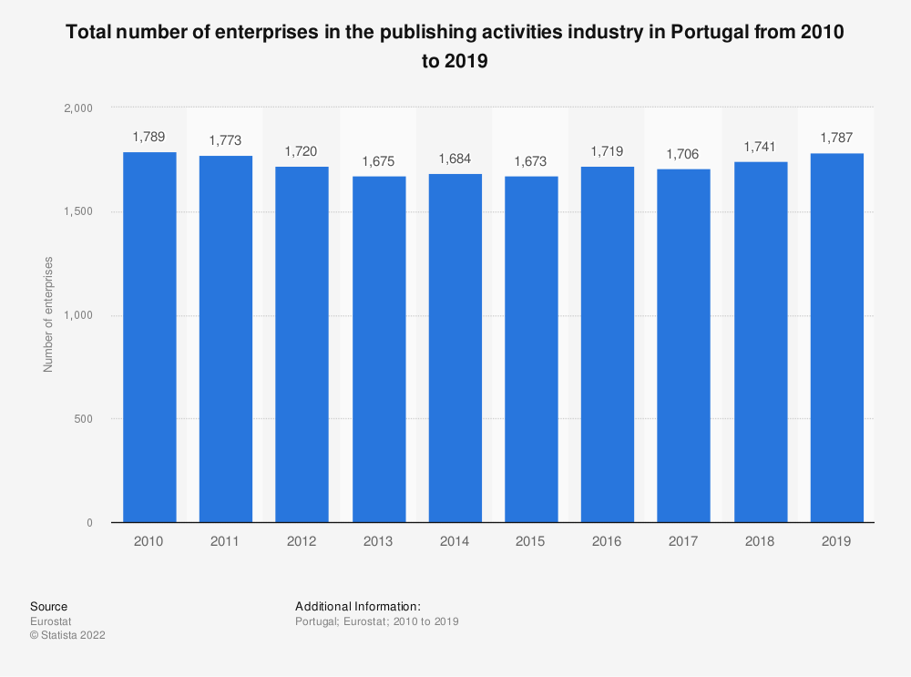 Statistic: Total number of enterprises in the publishing activities industry in Portugal from 2008 to 2015 | Statista