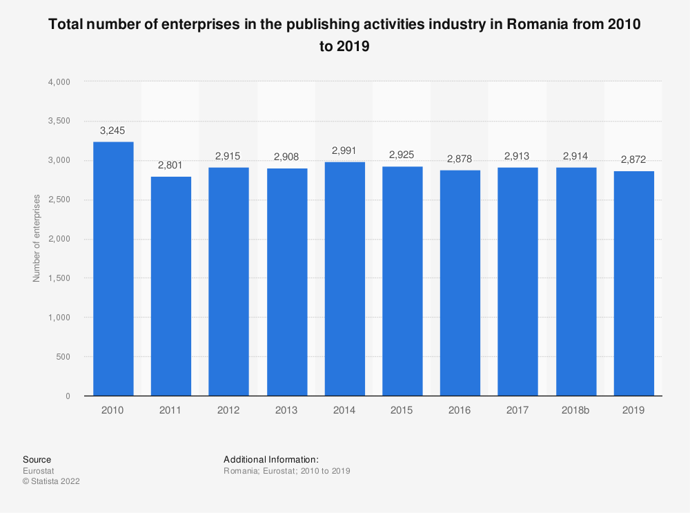Statistic: Total number of enterprises in the publishing activities industry in Romania from 2008 to 2015 | Statista