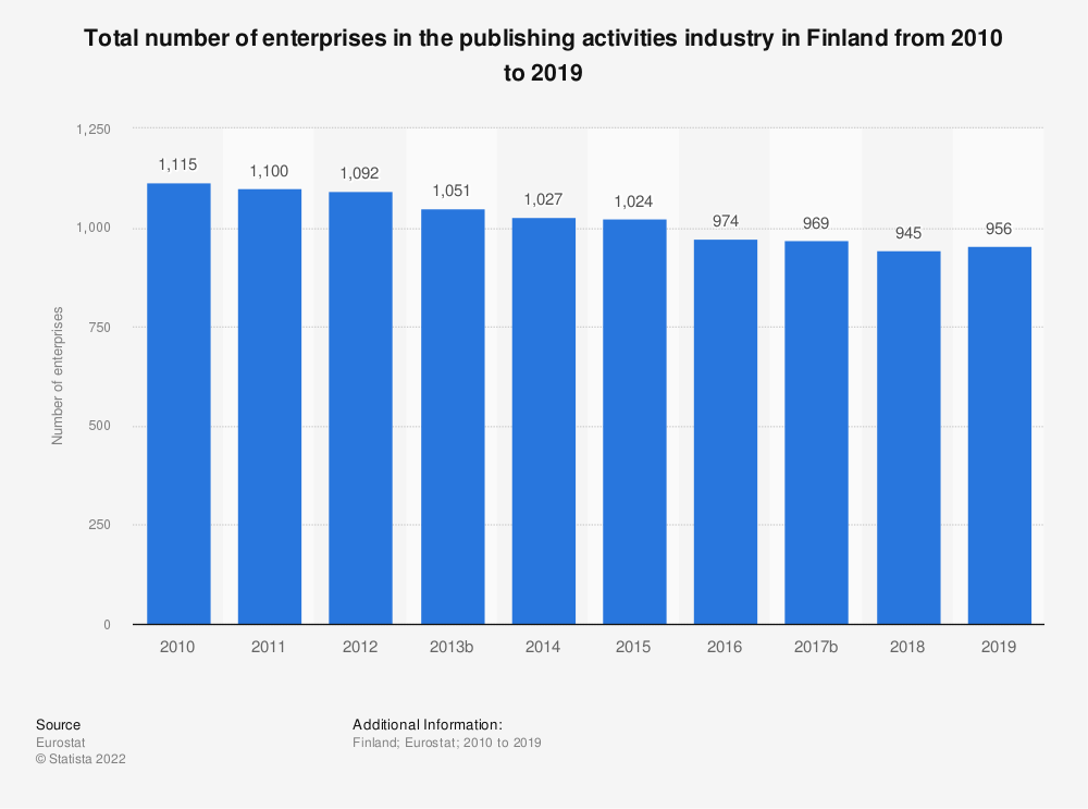 Statistic: Total number of enterprises in the publishing activities industry in Finland from 2008 to 2015 | Statista