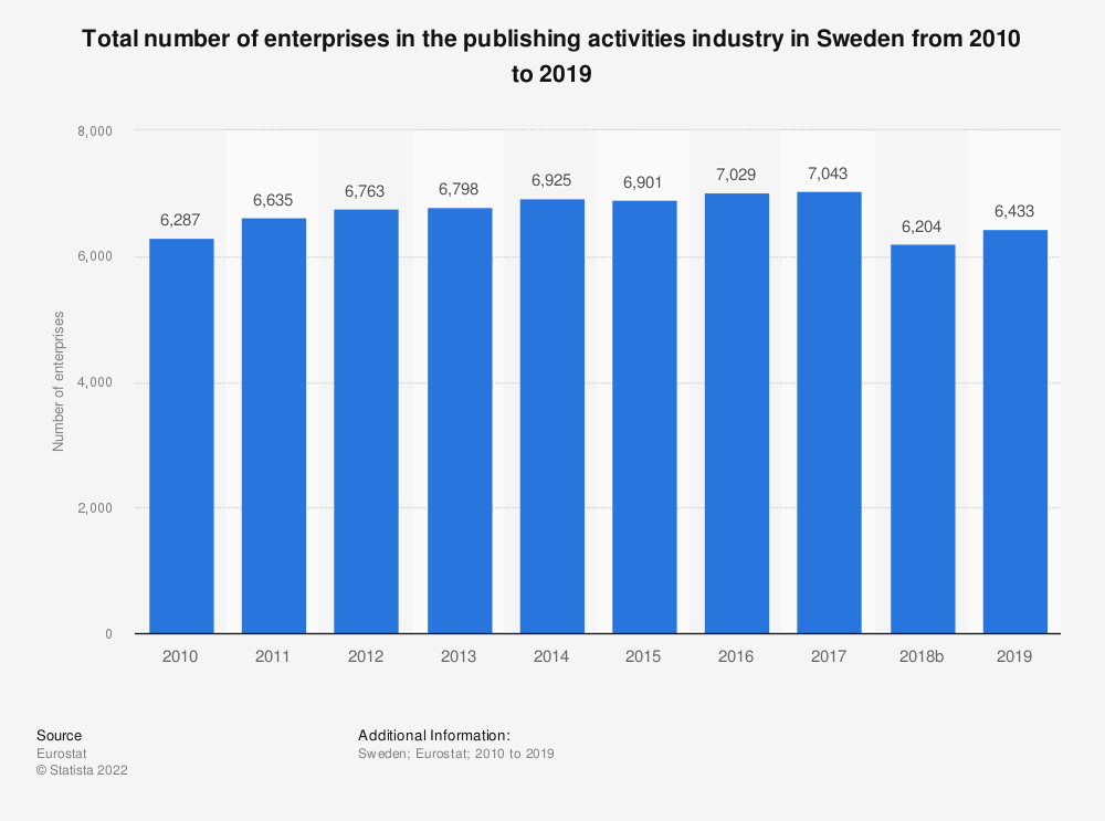 Statistic: Total number of enterprises in the publishing activities industry in Sweden from 2008 to 2015 | Statista