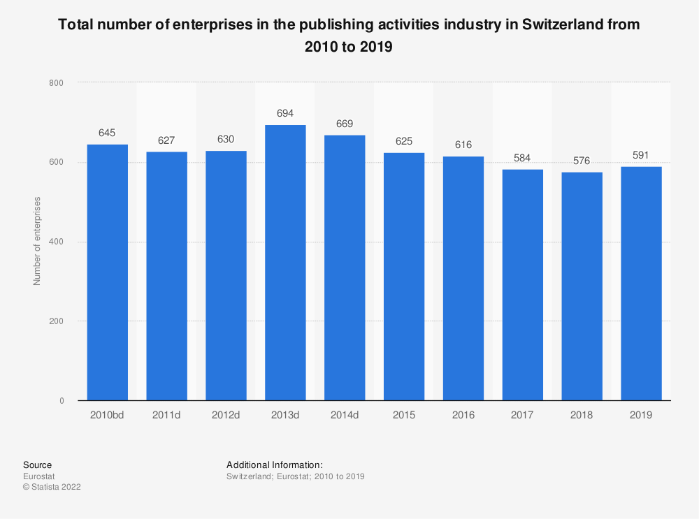 Statistic: Total number of enterprises in the publishing activities industry in Switzerland from 2009 to 2015 | Statista