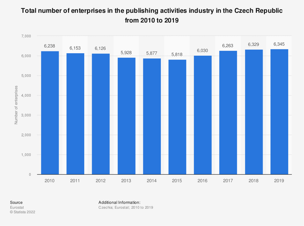 Statistic: Total number of enterprises in the publishing activities industry in the Czech Republic from 2008 to 2015 | Statista