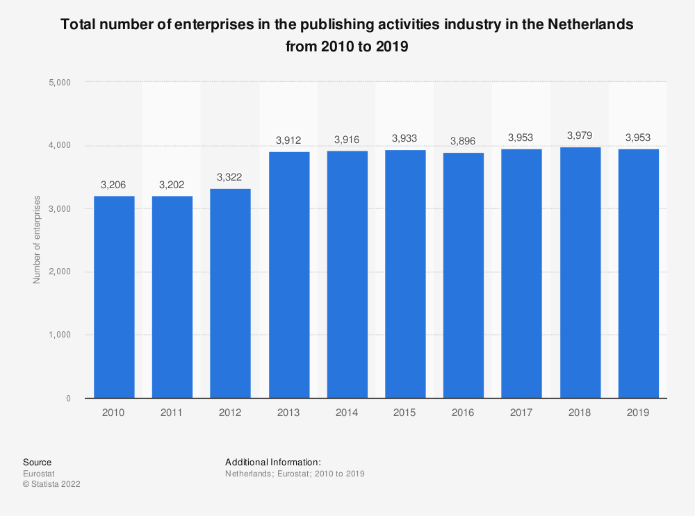 Statistic: Total number of enterprises in the publishing activities industry in the Netherlands from 2008 to 2015 | Statista