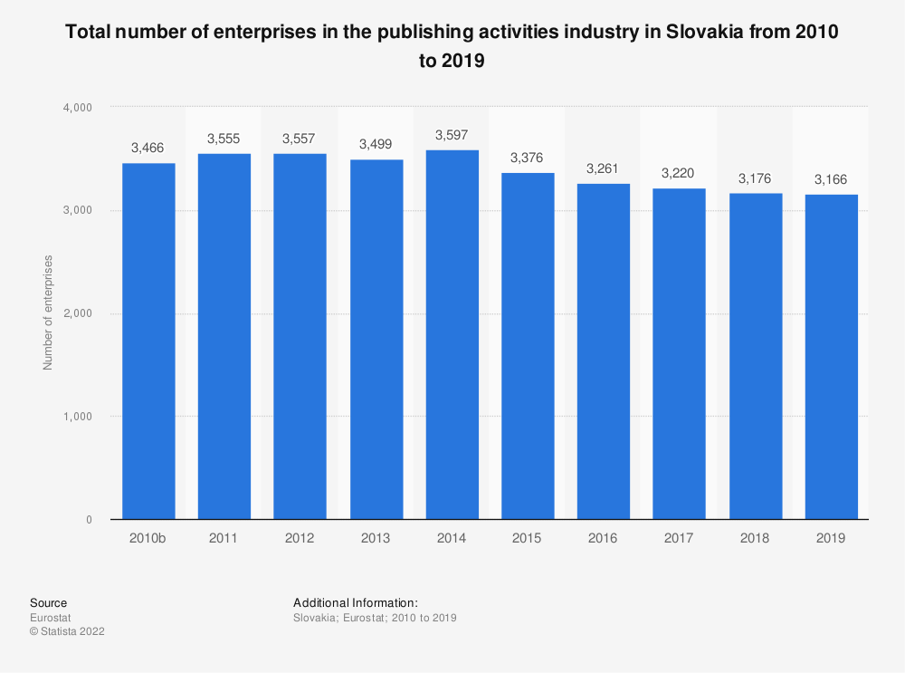 Statistic: Total number of enterprises in the publishing activities industry in Slovakia from 2010 to 2015   Statista