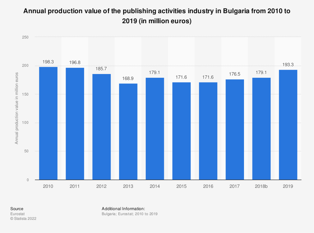 Statistic: Annual production value of the publishing activities industry in Bulgaria from 2008 to 2015 (in million euros) | Statista