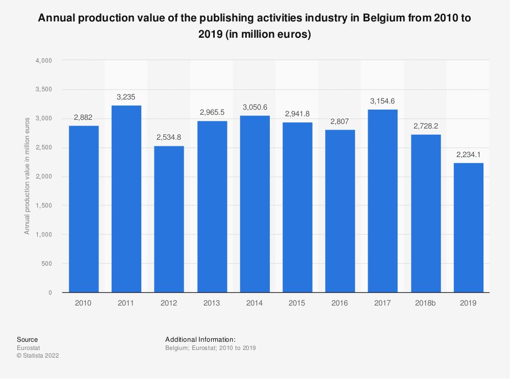 Statistic: Annual production value of the publishing activities industry in Belgium from 2008 to 2015 (in million euros) | Statista