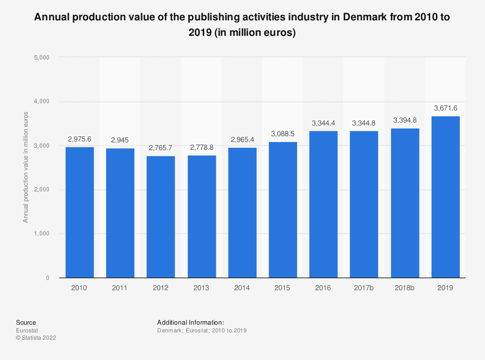 Statistic: Annual production value of the publishing activities industry in Denmark from 2008 to 2015 (in million euros) | Statista