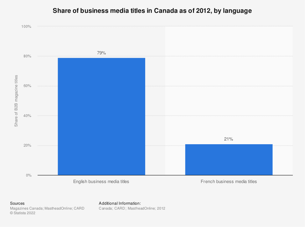 Statistic: Share of business media titles in Canada as of 2012, by language | Statista