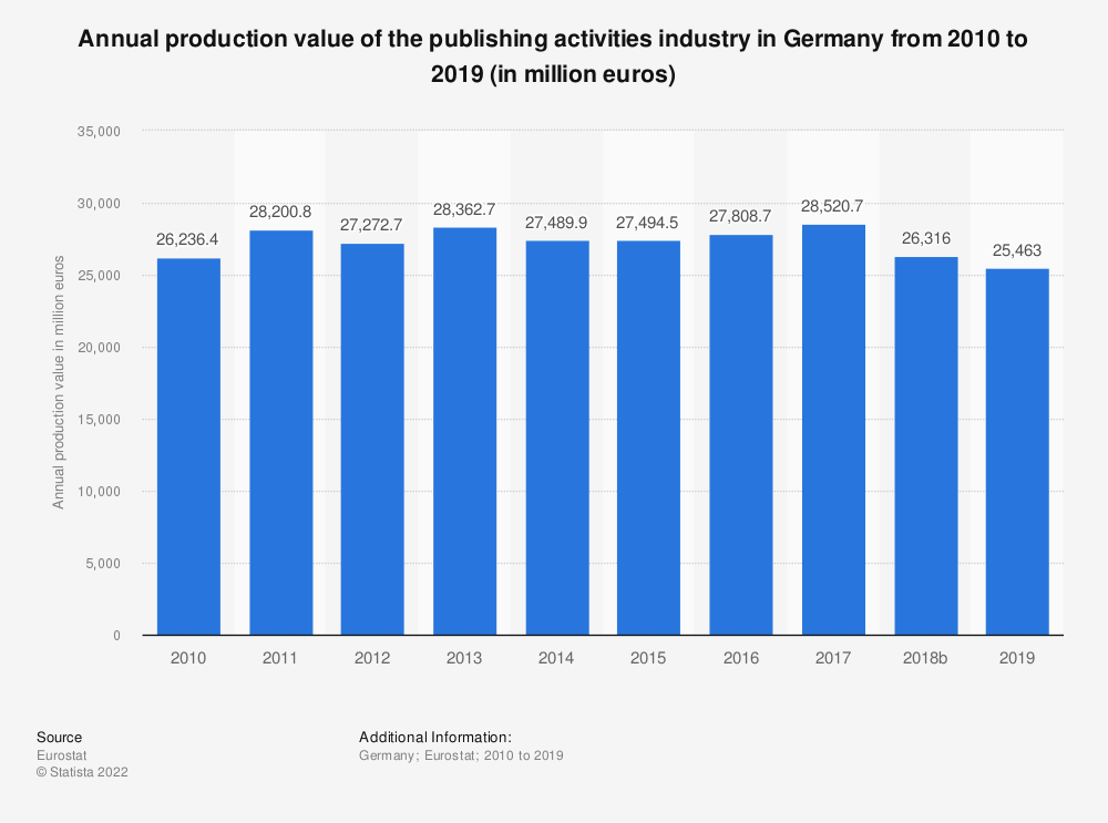 Statistic: Annual production value of the publishing activities industry in Germany from 2008 to 2015 (in million euros) | Statista