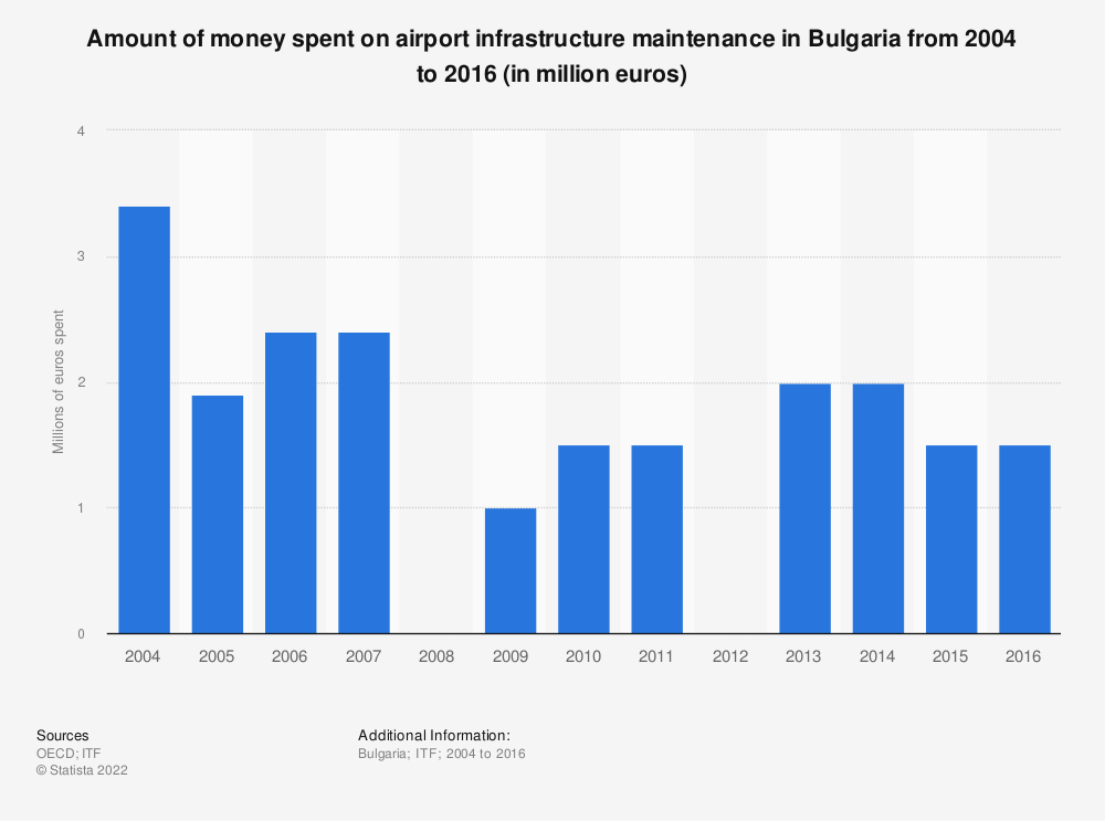 Statistic: Amount of money spent on airport infrastructure maintenance in Bulgaria from 2004 to 2016 (in million euros) | Statista