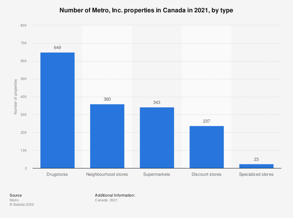 Statistic: Number of Metro, Inc. properties in Canada in 2019, by type  | Statista