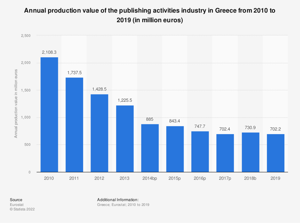 Statistic: Annual production value of the publishing activities industry in Greece from 2008 to 2015 (in million euros) | Statista