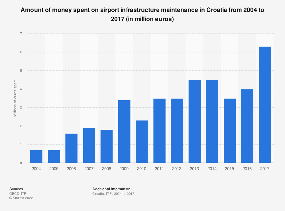 Statistic: Amount of money spent on airport infrastructure maintenance in Croatia from 2004 to 2017 (in million euros) | Statista