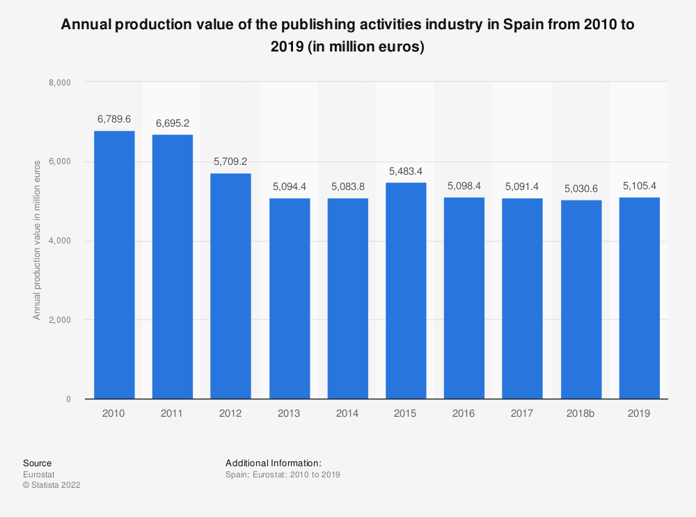 Statistic: Annual production value of the publishing activities industry in Spain from 2008 to 2015 (in million euros) | Statista