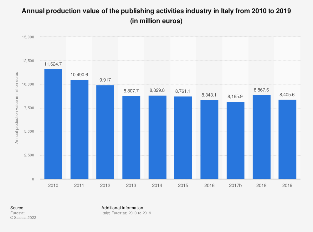 Statistic: Annual production value of the publishing activities industry in Italy from 2008 to 2015 (in million euros) | Statista