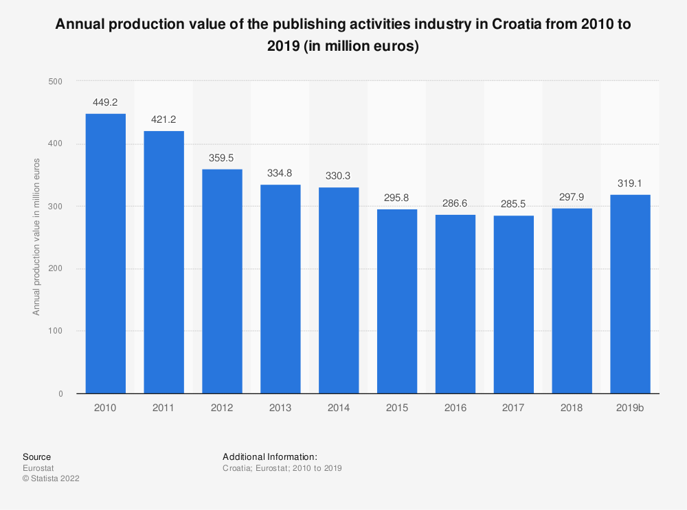 Statistic: Annual production value of the publishing activities industry in Croatia from 2008 to 2015 (in million euros) | Statista
