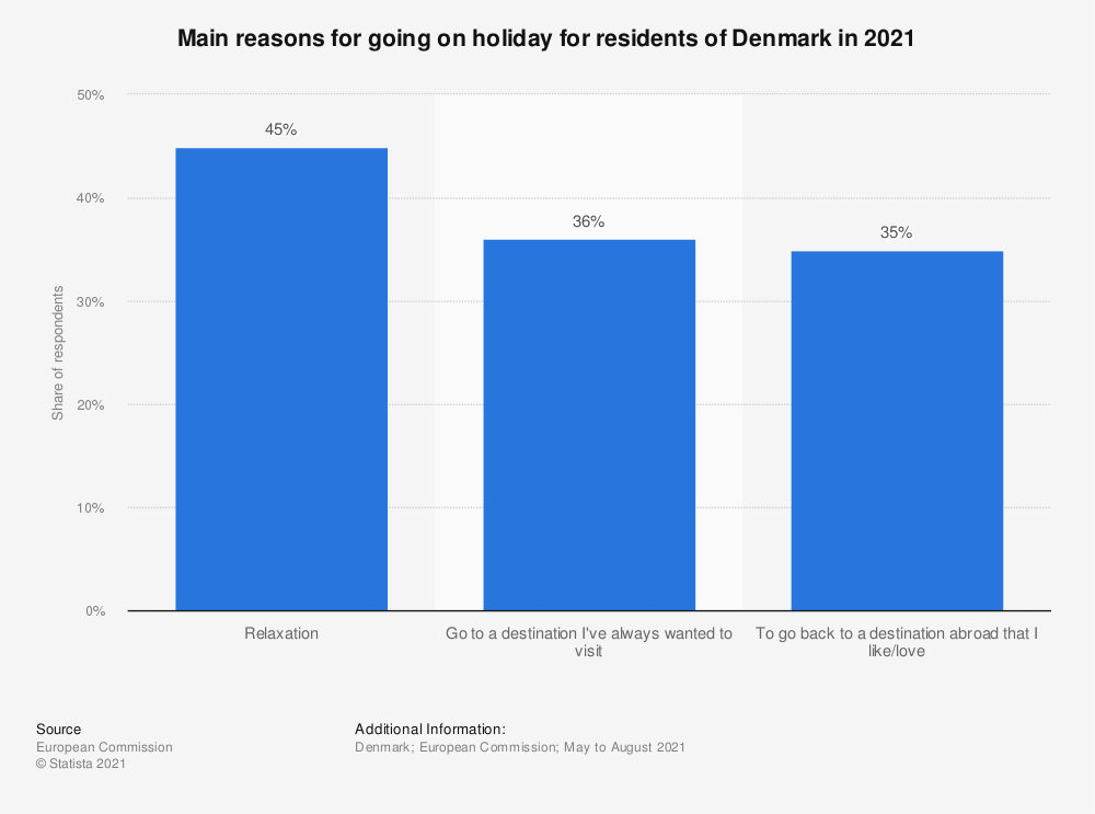 Statistic: Main reasons for going on holiday for residents of Denmark in 2015* | Statista