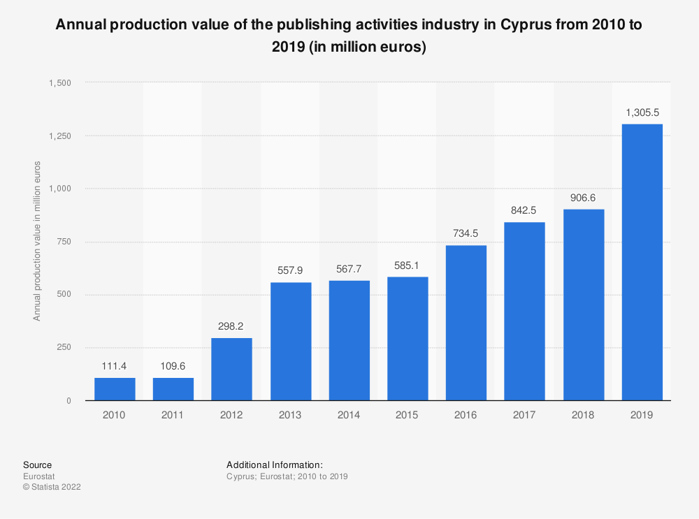 Statistic: Annual production value of the publishing activities industry in Cyprus from 2008 to 2015 (in million euros) | Statista