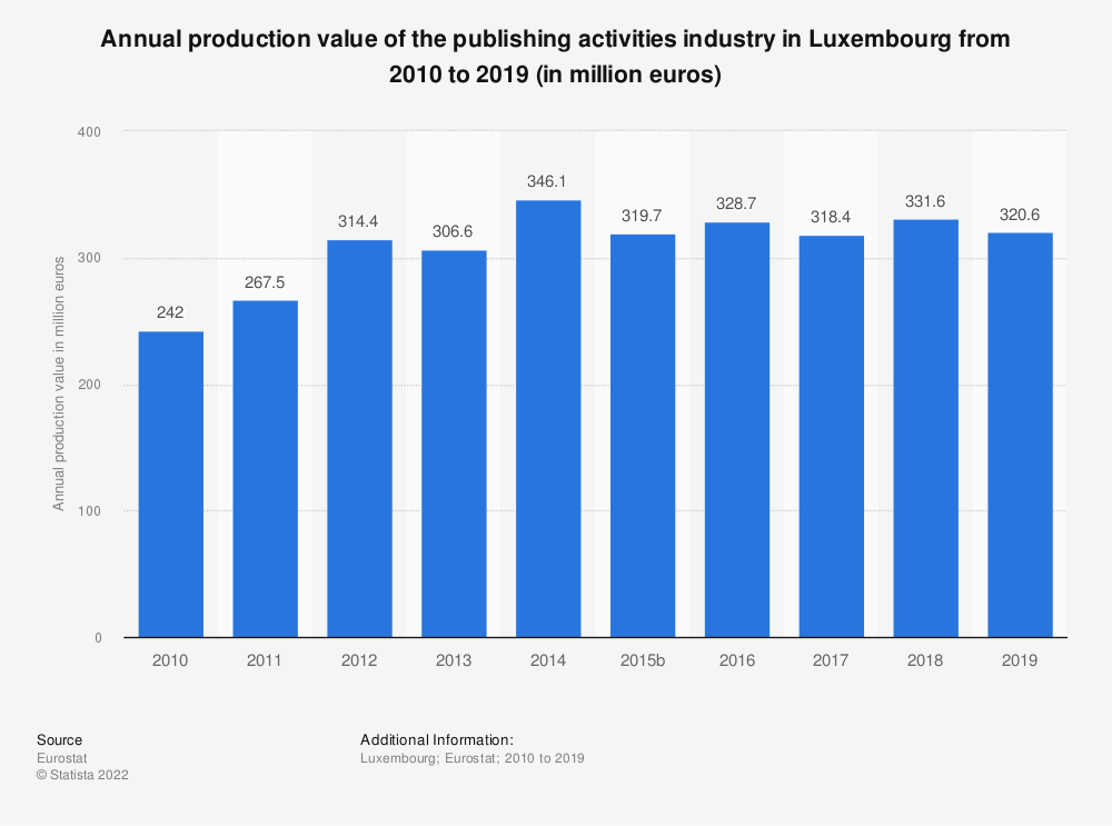 Statistic: Annual production value of the publishing activities industry in Luxembourg from 2008 to 2015 (in million euros) | Statista