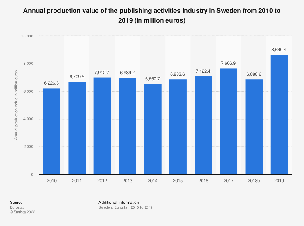 Statistic: Annual production value of the publishing activities industry in Sweden from 2008 to 2015 (in million euros) | Statista