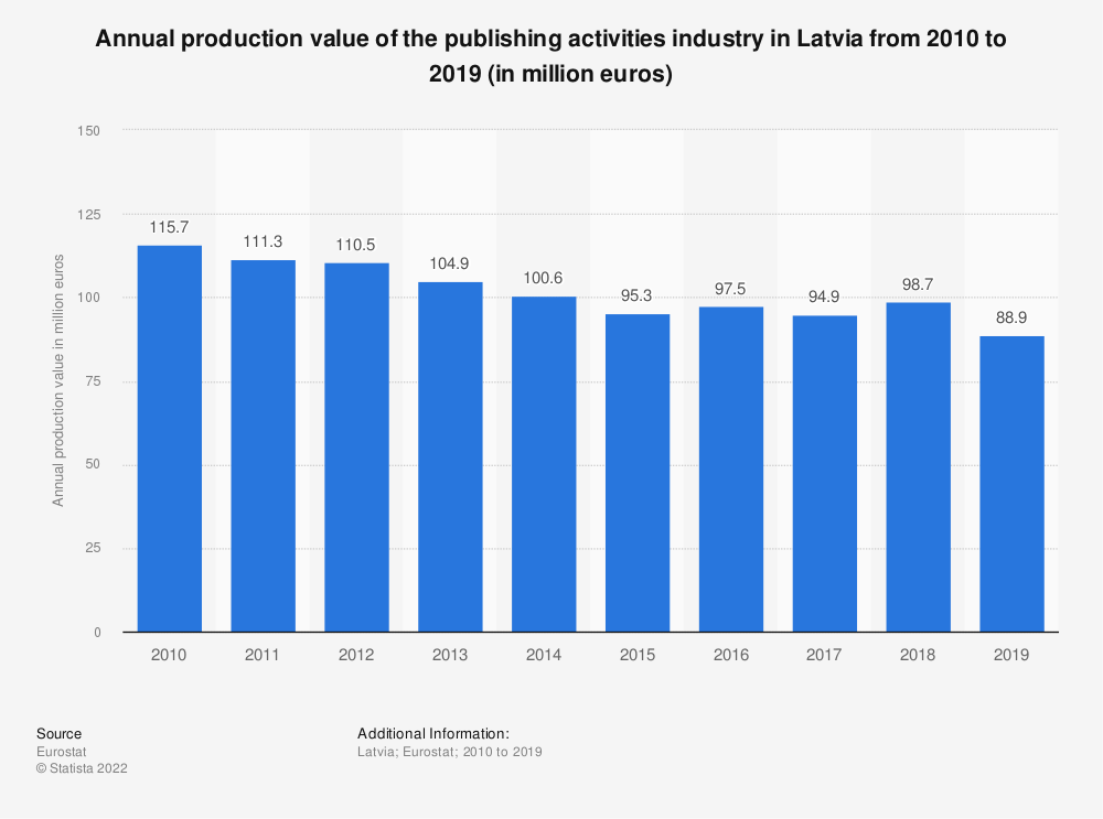 Statistic: Annual production value of the publishing activities industry in Latvia from 2008 to 2015 (in million euros) | Statista