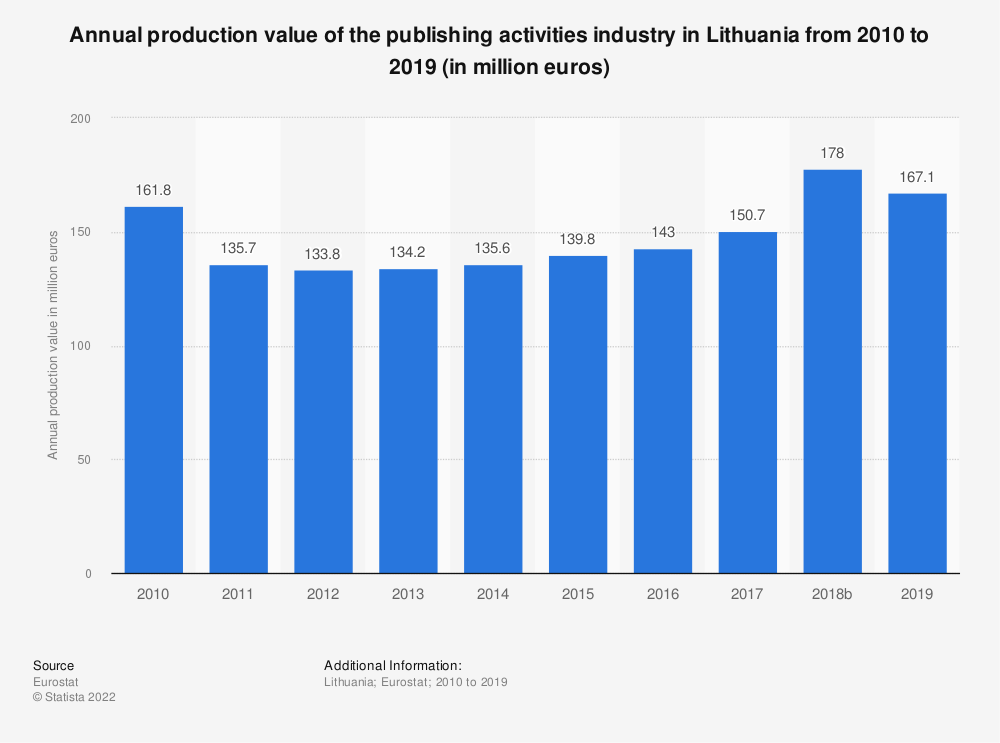 Statistic: Annual production value of the publishing activities industry in Lithuania from 2008 to 2015 (in million euros) | Statista