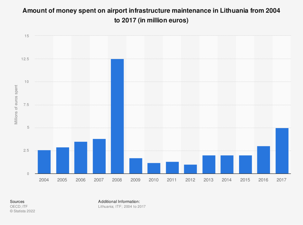 Statistic: Amount of money spent on airport infrastructure maintenance in Lithuania from 2004 to 2017 (in million euros) | Statista