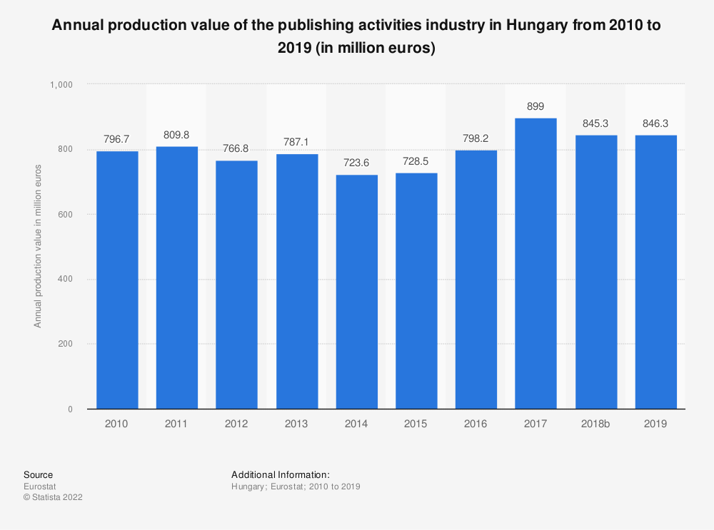 Statistic: Annual production value of the publishing activities industry in Hungary from 2008 to 2015 (in million euros) | Statista