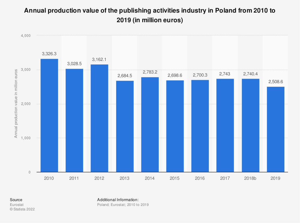 Statistic: Annual production value of the publishing activities industry in Poland from 2008 to 2015 (in million euros) | Statista