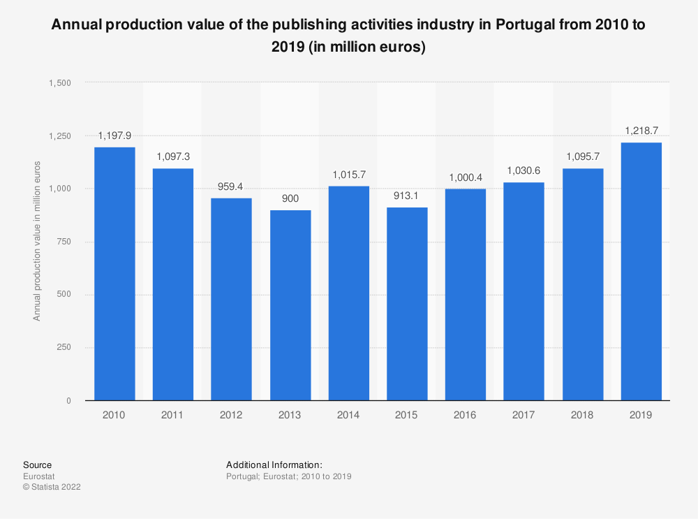 Statistic: Annual production value of the publishing activities industry in Portugal from 2008 to 2015 (in million euros) | Statista