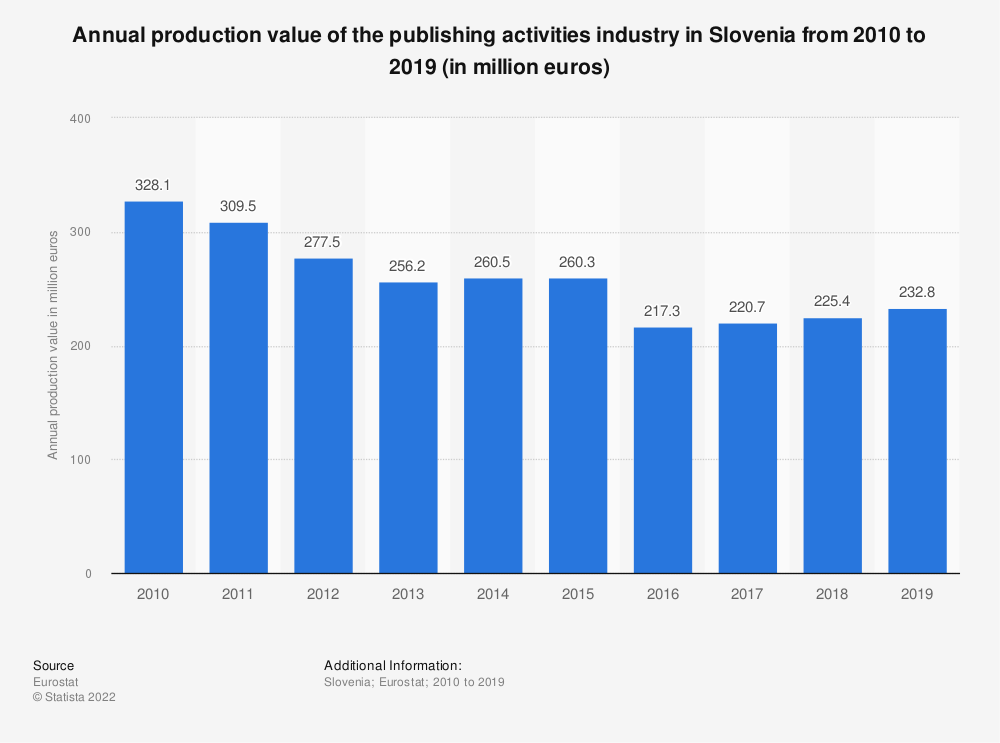 Statistic: Annual production value of the publishing activities industry in Slovenia from 2008 to 2015 (in million euros) | Statista