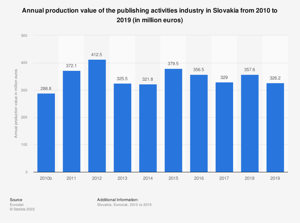 Statistic: Annual production value of the publishing activities industry in Slovakia from 2008 to 2015 (in million euros) | Statista