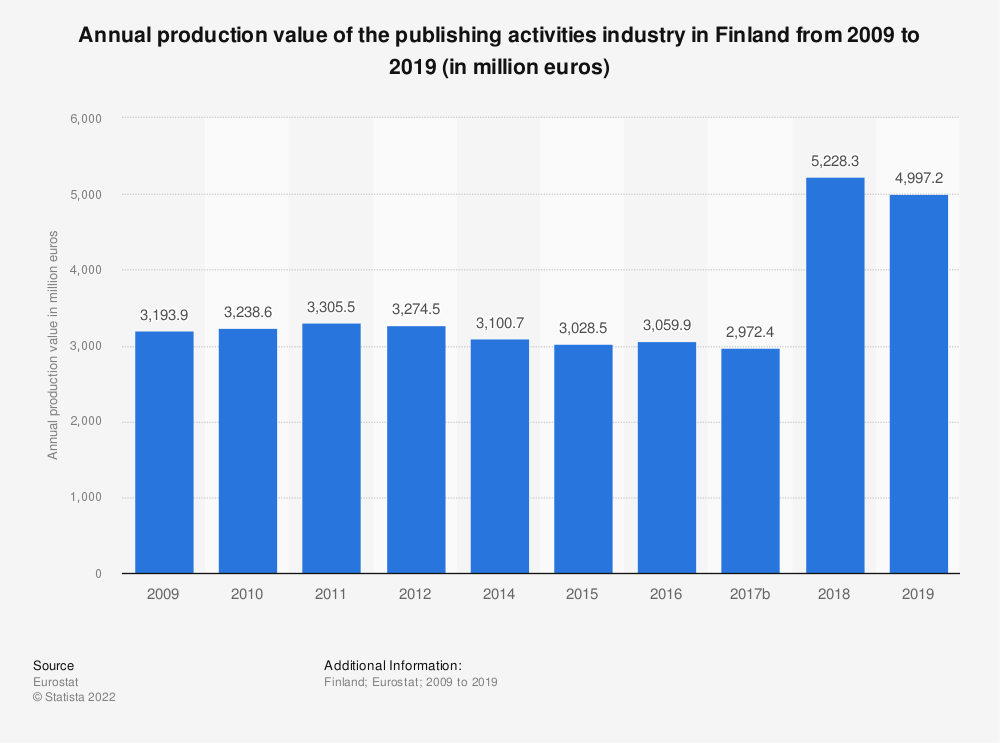 Statistic: Annual production value of the publishing activities industry in Finland from 2008 to 2015 (in million euros) | Statista