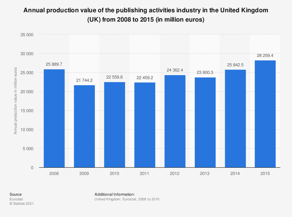Statistic: Annual production value of the publishing activities industry in the United Kingdom (UK)  from 2008 to 2015 (in million euros) | Statista