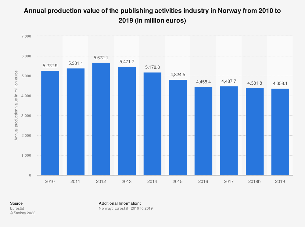 Statistic: Annual production value of the publishing activities industry in Norway from 2008 to 2015 (in million euros) | Statista