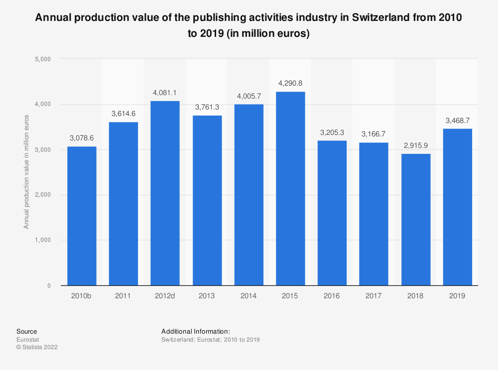 Statistic: Annual production value of the publishing activities industry in Switzerland from 2009 to 2015 (in million euros) | Statista