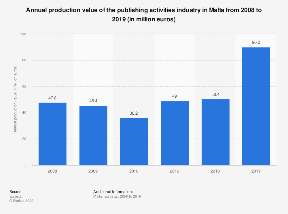 Statistic: Annual production value of the publishing activities industry in Malta from 2008 to 2010 (in million euros) | Statista