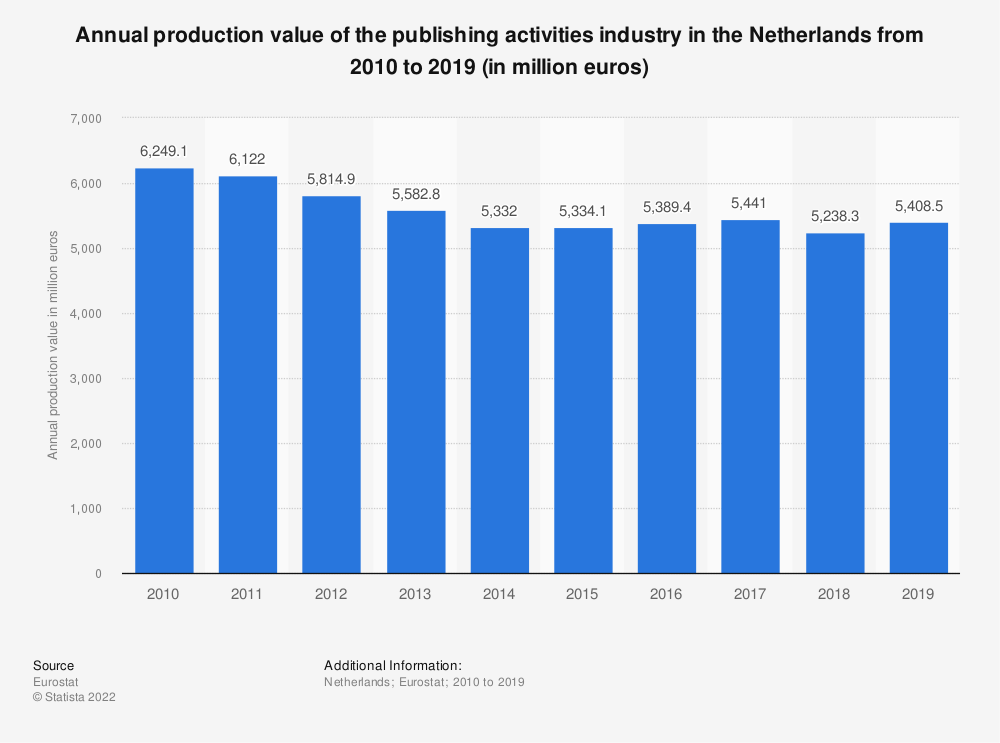 Statistic: Annual production value of the publishing activities industry in the Netherlands from 2008 to 2015 (in million euros) | Statista
