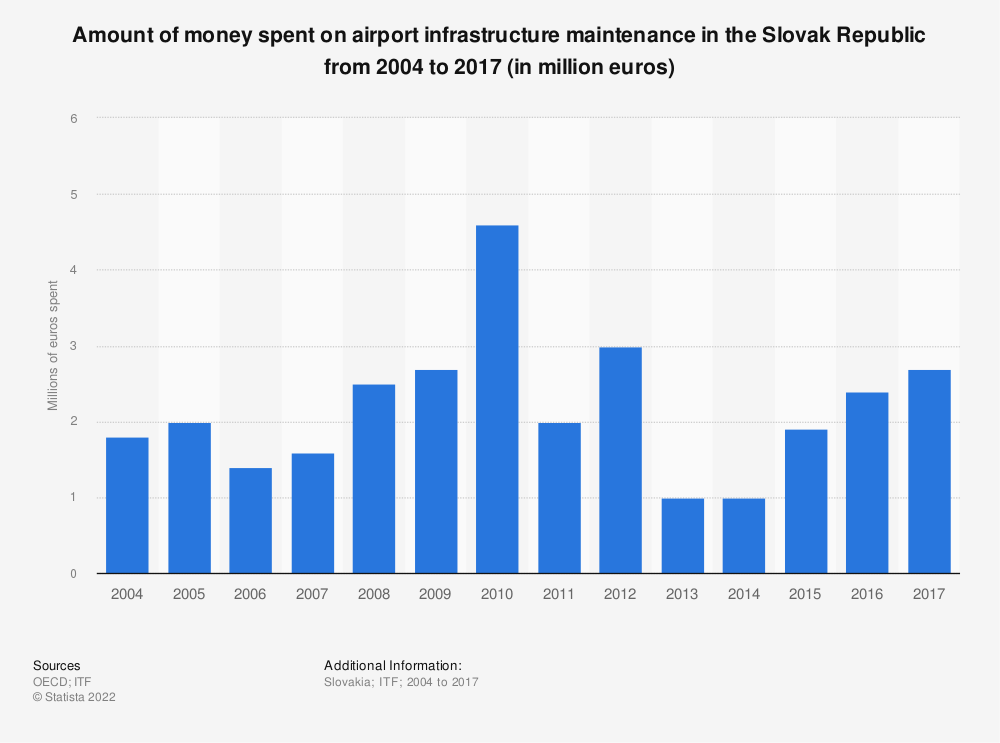 Statistic: Amount of money spent on airport infrastructure maintenance in the Slovak Republic from 2004 to 2017 (in million euros) | Statista