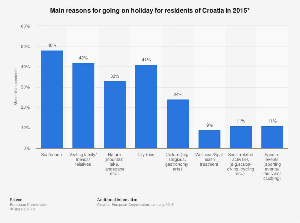 Statistic: Main reasons for going on holiday for residents of Croatia in 2015* | Statista
