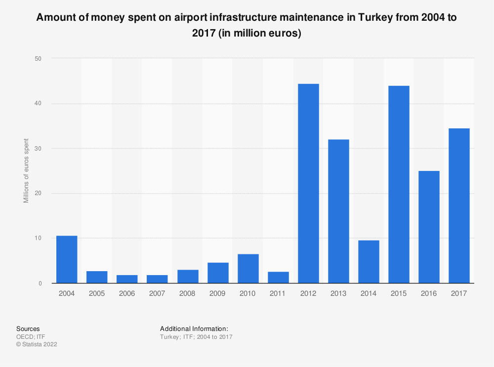 Statistic: Amount of money spent on airport infrastructure maintenance in Turkey from 2004 to 2017 (in million euros) | Statista