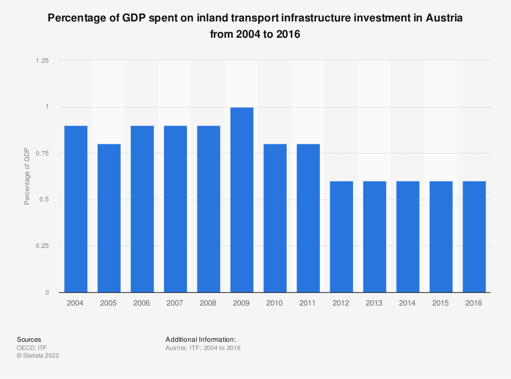 Statistic: Percentage of GDP spent on inland transport infrastructure investment in Austria from 2004 to 2016 | Statista