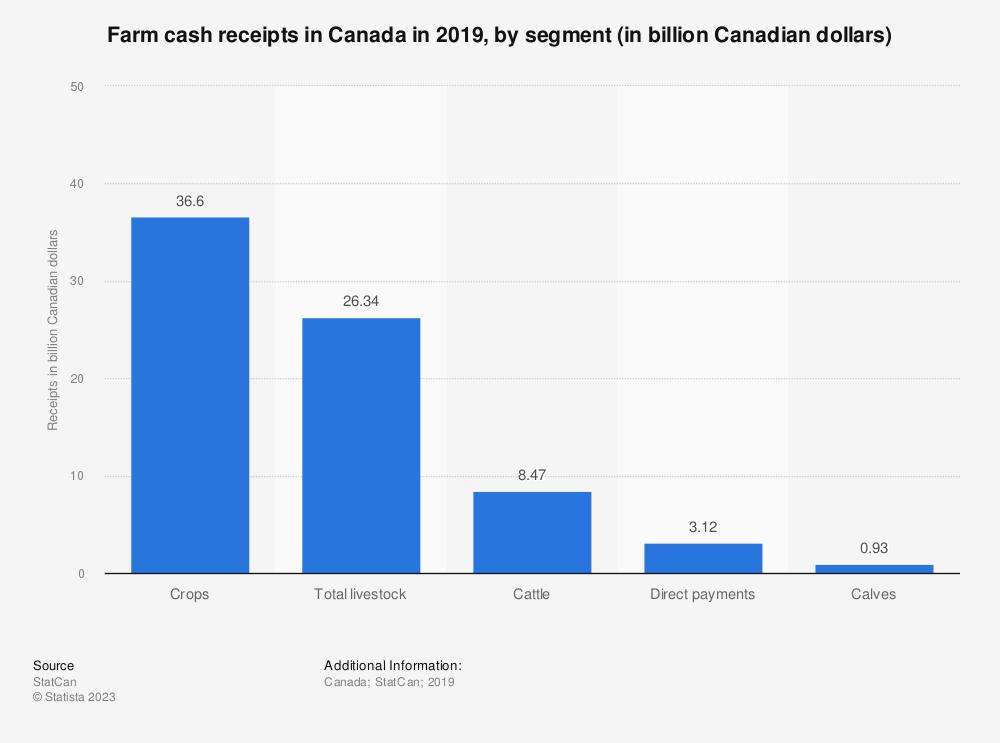 Statistic: Farm cash receipts in Canada in 2019, by segment (in billion Canadian dollars) | Statista