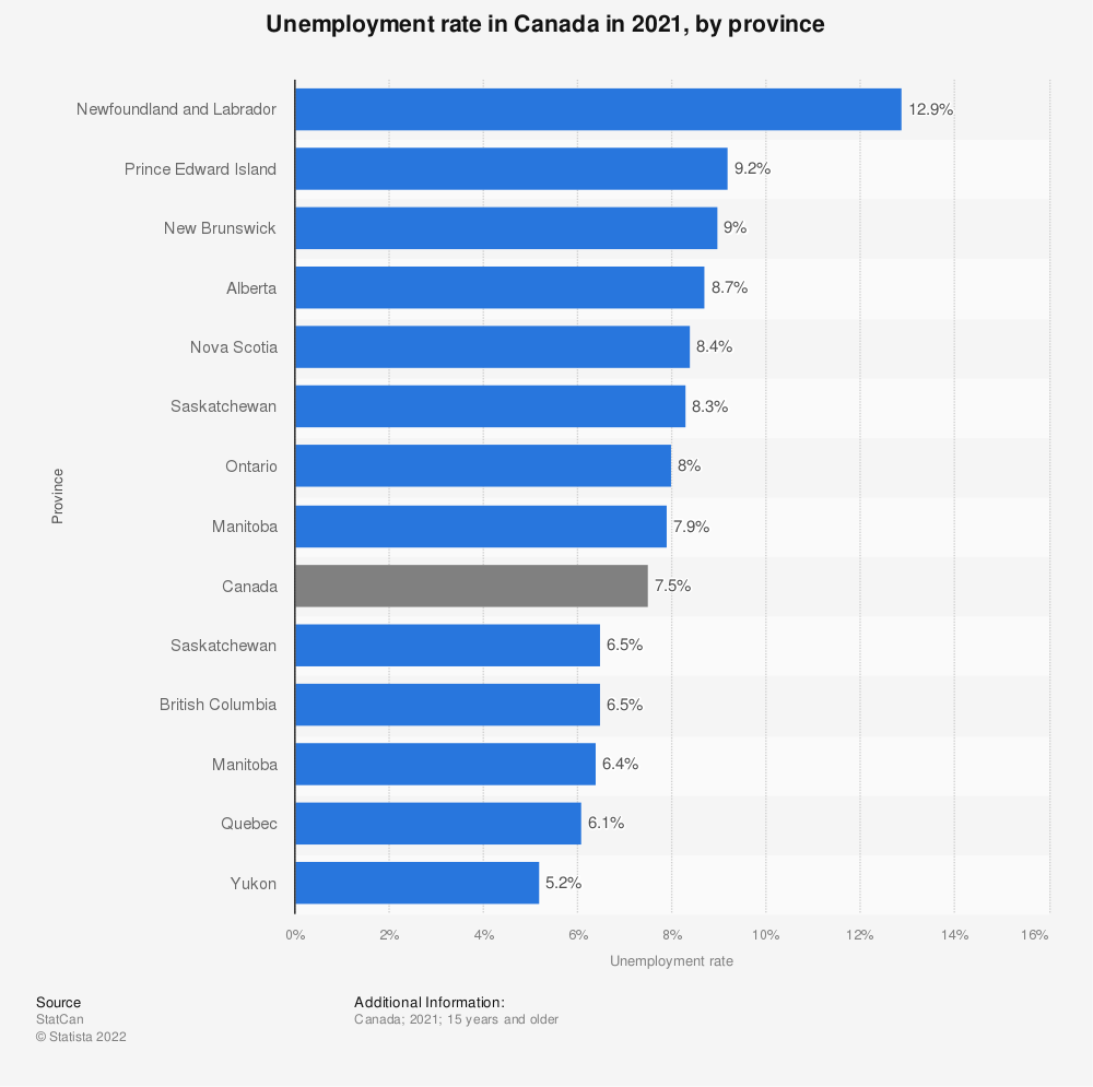 Statistic: Unemployment rate in Canada in 2018, by province | Statista