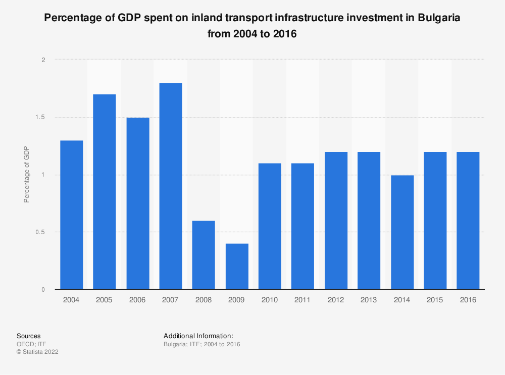 Statistic: Percentage of GDP spent on inland transport infrastructure investment in Bulgaria from 2004 to 2016 | Statista